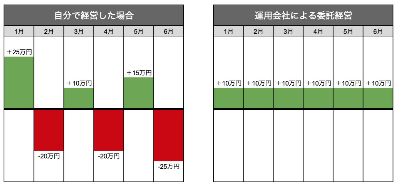駐車場_自分で経営・委託経営の比較